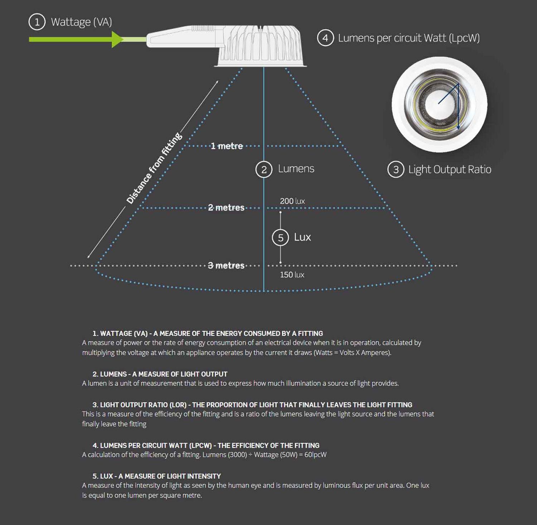 Lighting Explained Runway Diagram